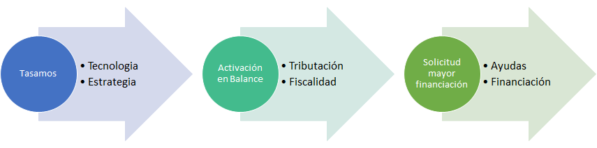 Tasación informática-Proceso mayor financiacion