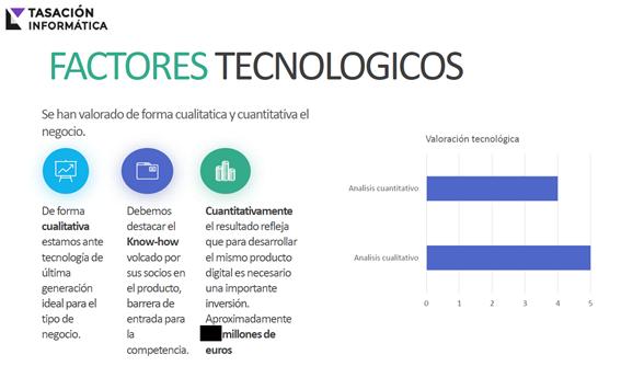 Informe de valoración post money de negocio digital para inversores